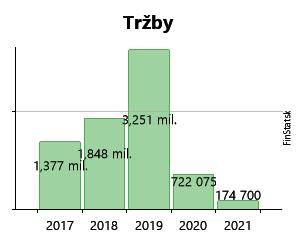 767253fab Created with Highstock 6.2.0 Tržby DASCO, spol. s r.o. 51 475 € 51 475 € 38  015 € 38 015 € 10 402 € 10 402 € 21 344 € 21 344 € 4 272 € 4 272 € 1,4 mil.