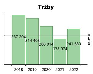 740bdb9026 Created with Highstock 6.2.0 Tržby EURONA