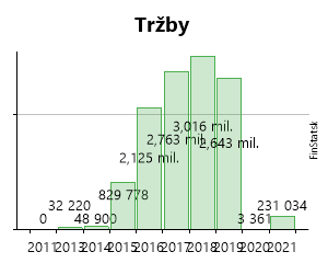 a6b9bb7b64 Created with Highstock 6.2.0 Tržby AVAKS-NÁBYTOK s.r.o. 19 560 € 19 560 € 0  € 0 € 32 220 € 32 220 € 48 900 € 48 900 € 829 778 € 829 778 € 2
