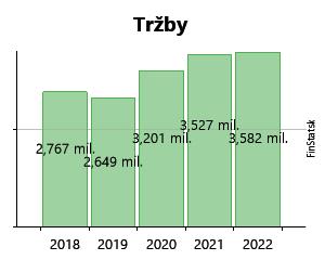 de13b213b8 Created with Highstock 6.2.0 Tržby K CORP s.r.o. 925 675 € 925 675 € 1