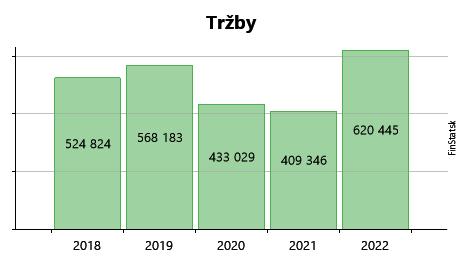 b2320c451 DMD GROUP, a.s. - historický názov: DMD FIN, a.s. - zisk, tržby,  hospodárske výsledky a účtovné závierky