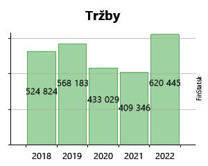 c2269483f Created with Highstock 6.2.0 Tržby DMD GROUP, a.s. 655 795 € 655 795 € 443  270 € 443 270 € 210 648 € 210 648 € 192 237 € 192 237 € 402 955 € 402 955 €  309 ...