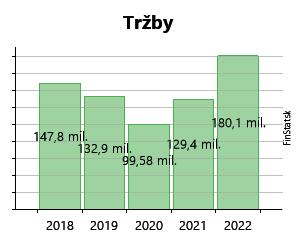 59e4962622 Created with Highstock 6.2.0 Tržby BUKÓZA Export-Import