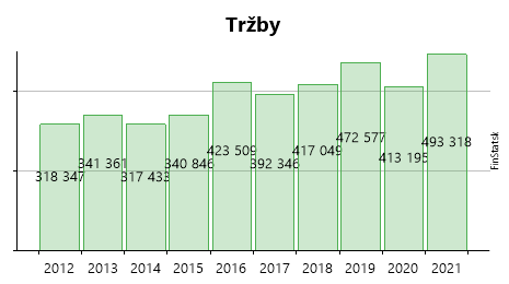 2ee97f150 FLASHTRANS spol.s r.o. - zisk, tržby, hospodárske výsledky a účtovné  závierky
