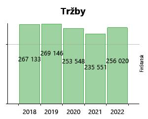Created with Highstock 6.2.0 Tržby BERG ŠPORT SK s.r.o. 6 299 € 6 299 € 77  € 77 € 232 € 232 € 0 € 0 € 96 566 € 96 566 € 327 616 € 327 616 € 2010 2011  2012 ... 97ae04b668e