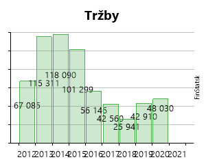 2db33b945 Created with Highstock 6.2.0 Tržby INTERKLINIK VITAL s. r. o. 67 085 € 67  085 € 115 311 € 115 311 € 118 090 € 118 090 € 101 299 € 101 299 € 56 146 €  56 146 ...