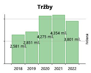 e186efbb9 Created with Highstock 6.2.0 Tržby ŠPERKY s.r.o. 361 407 € 361 407 € 596  608 € 596 608 € 776 347 € 776 347 € 1,0 mil.€ 1,0 mil.€ 1,5 mil.€ 1,5 mil.