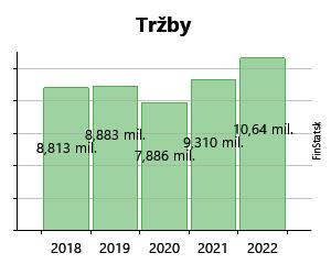 703d700bf Created with Highstock 6.2.0 Tržby SZONLAJTNER, spol. s r.o. 0 € 0 € 5,3  mil.€ 5,3 mil.€ 6,4 mil.€ 6,4 mil.€ 6,7 mil.€ 6,7 mil.€ 7,7 mil.€ 7,7 mil.