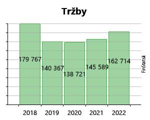 7a82314c89 Created with Highstock 6.2.0 Tržby TRENDY NÁBYTOK