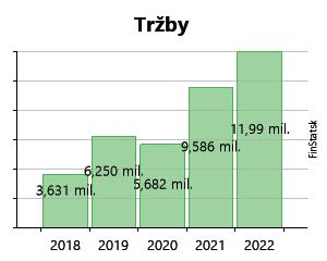7157cc05e Created with Highstock 6.2.0 Tržby Photoneo s. r. o. 0 € 0 € 0 € 0 € 101  678 € 101 678 € 369 176 € 369 176 € 4,1 mil.€ 4,1 mil.€ 2012… 2013 [5 mes.