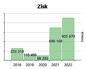 b48de875a3 Created with Highstock 6.2.0 Zisk Vojenské lesy a majetky SR