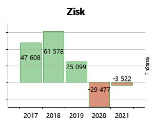 07c59af4d Created with Highstock 6.2.0 Zisk DASCO, spol. s r.o. 1 844 € 1 844 € 4 230  € 4 230 € -5 023 € -5 023 € 1 130 € 1 130 € -408 € -408 € 47 608 € 47 608 €  2010 ...