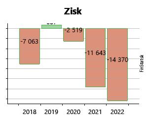2d027b54a7 Created with Highstock 6.2.0 Zisk ZLATNÍCTVO-HODINÁRSTVO
