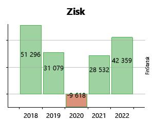 c623f1e0e Created with Highstock 6.2.0 Zisk FLASHTRANS spol.s r.o. -11 402 € -11 402  € -22 980 € -22 980 € 46 608 € 46 608 € 44 564 € 44 564 € 40 291 € 40 291 €  2012 ...