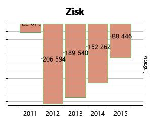 134a6025d Created with Highstock 6.2.0 Zisk ART nábytok s. r. o. -449 € -449 € -458 €  -458 € -22 073 € -22 073 € -206 594 € -206 594 € -189 540 € -189 540 € -88  446 ...