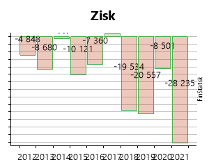 00f1eba172ad Created with Highstock 6.2.0 Zisk Svetové topánky