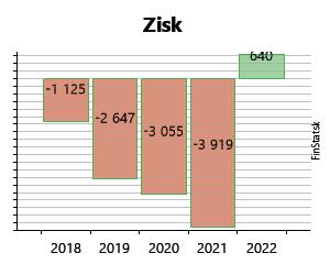 e0e411df41ae0 Created with Highstock 6.2.0 Zisk LIBRA-BM s.r.o. 304 € 304 € 431 € 431 €  628 € 628 € 1 151 € 1 151 € 1 245 € 1 245 € -1 125 € -1 125 € 2012…